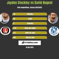 Jayden Stockley vs David Nugent h2h player stats