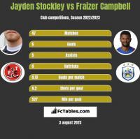 Jayden Stockley vs Fraizer Campbell h2h player stats