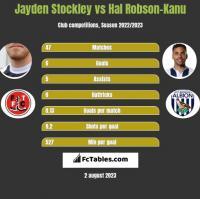 Jayden Stockley vs Hal Robson-Kanu h2h player stats