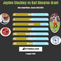 Jayden Stockley vs Karl Ahearne-Grant h2h player stats