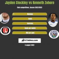 Jayden Stockley vs Kenneth Zohore h2h player stats