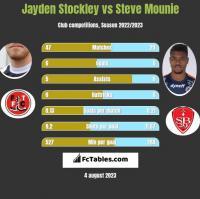 Jayden Stockley vs Steve Mounie h2h player stats