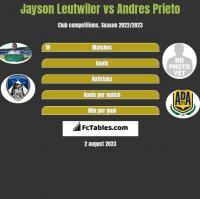 Jayson Leutwiler vs Andres Prieto h2h player stats