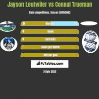 Jayson Leutwiler vs Connal Trueman h2h player stats