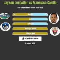 Jayson Leutwiler vs Francisco Casilla h2h player stats