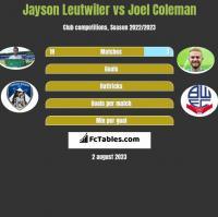 Jayson Leutwiler vs Joel Coleman h2h player stats