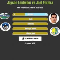 Jayson Leutwiler vs Joel Pereira h2h player stats