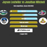 Jayson Leutwiler vs Jonathan Mitchell h2h player stats