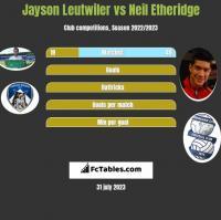 Jayson Leutwiler vs Neil Etheridge h2h player stats