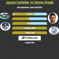 Jayson Leutwiler vs Steven Arnold h2h player stats