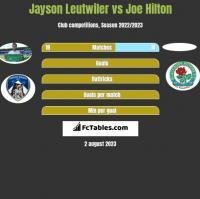 Jayson Leutwiler vs Joe Hilton h2h player stats