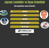 Jayson Leutwiler vs Ryan Schofield h2h player stats