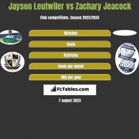Jayson Leutwiler vs Zachary Jeacock h2h player stats