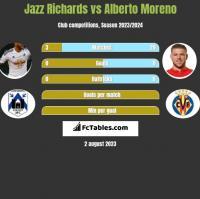 Jazz Richards vs Alberto Moreno h2h player stats