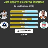 Jazz Richards vs Andrew Robertson h2h player stats
