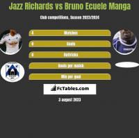 Jazz Richards vs Bruno Ecuele Manga h2h player stats