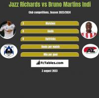 Jazz Richards vs Bruno Martins Indi h2h player stats