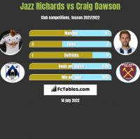 Jazz Richards vs Craig Dawson h2h player stats