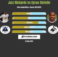 Jazz Richards vs Cyrus Christie h2h player stats