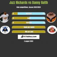 Jazz Richards vs Danny Batth h2h player stats