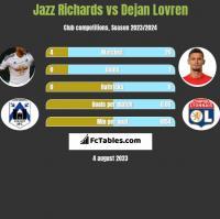 Jazz Richards vs Dejan Lovren h2h player stats