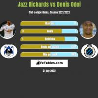 Jazz Richards vs Denis Odoi h2h player stats