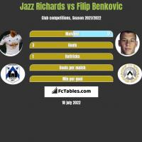 Jazz Richards vs Filip Benković h2h player stats
