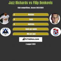 Jazz Richards vs Filip Benkovic h2h player stats