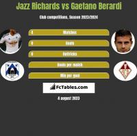 Jazz Richards vs Gaetano Berardi h2h player stats