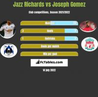 Jazz Richards vs Joseph Gomez h2h player stats