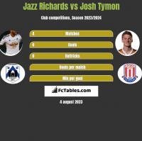 Jazz Richards vs Josh Tymon h2h player stats