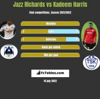 Jazz Richards vs Kadeem Harris h2h player stats