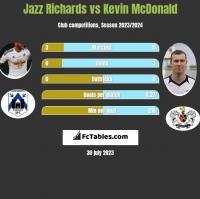 Jazz Richards vs Kevin McDonald h2h player stats