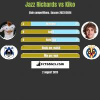 Jazz Richards vs Kiko h2h player stats
