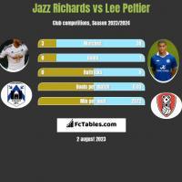 Jazz Richards vs Lee Peltier h2h player stats