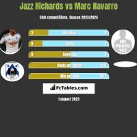 Jazz Richards vs Marc Navarro h2h player stats