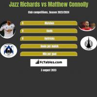 Jazz Richards vs Matthew Connolly h2h player stats