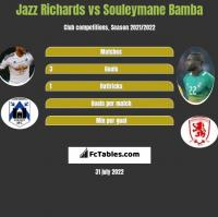Jazz Richards vs Souleymane Bamba h2h player stats