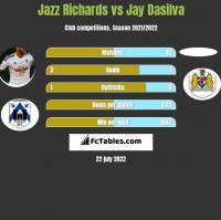 Jazz Richards vs Jay Dasilva h2h player stats