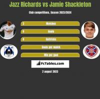 Jazz Richards vs Jamie Shackleton h2h player stats