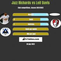 Jazz Richards vs Leif Davis h2h player stats