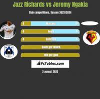 Jazz Richards vs Jeremy Ngakia h2h player stats