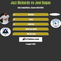 Jazz Richards vs Joel Bagan h2h player stats