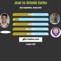 Jean vs Antonio Carlos h2h player stats