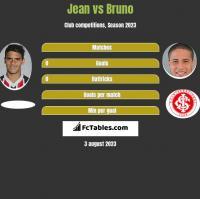 Jean vs Bruno h2h player stats