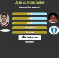 Jean vs Bruno Cortez h2h player stats