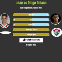 Jean vs Diogo Goiano h2h player stats