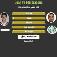 Jean vs Edu Dracena h2h player stats