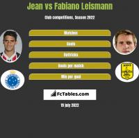 Jean vs Fabiano Leismann h2h player stats