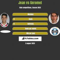 Jean vs Geromel h2h player stats